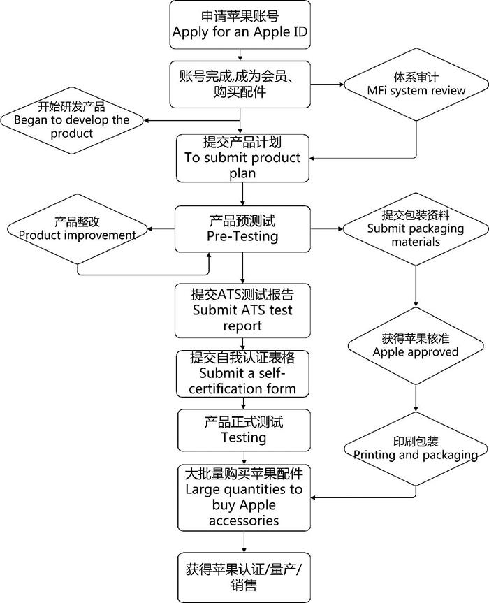 苹果MFi认证流程